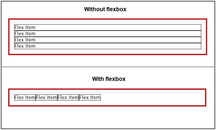Illustration to show default flex properties