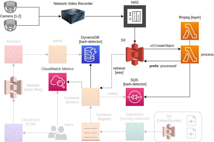 Serverless Processing Architecture