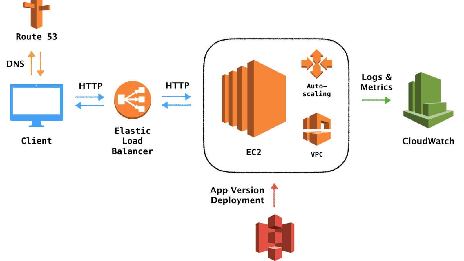 Deploying an HTTP API on AWS using Elastic Beanstalk - DEV