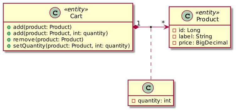 A sample Cart design