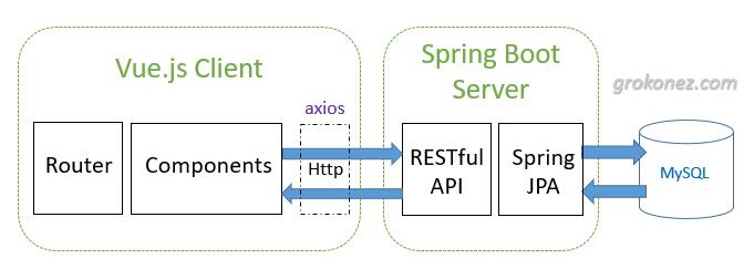 spring-boot-vue-example-spring-data-jpa-rest-api-mysql-architecture