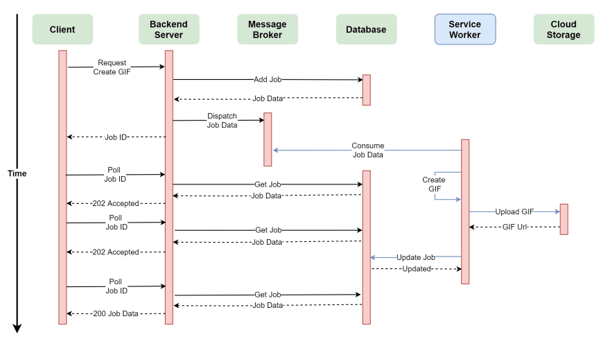 Worker General Sequence Diagram