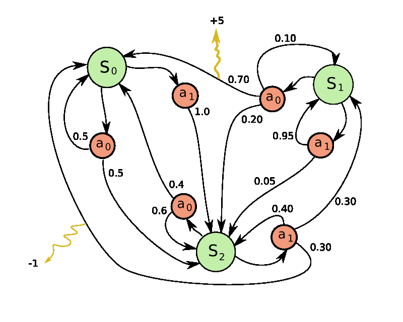 Markov Decision Process example.png