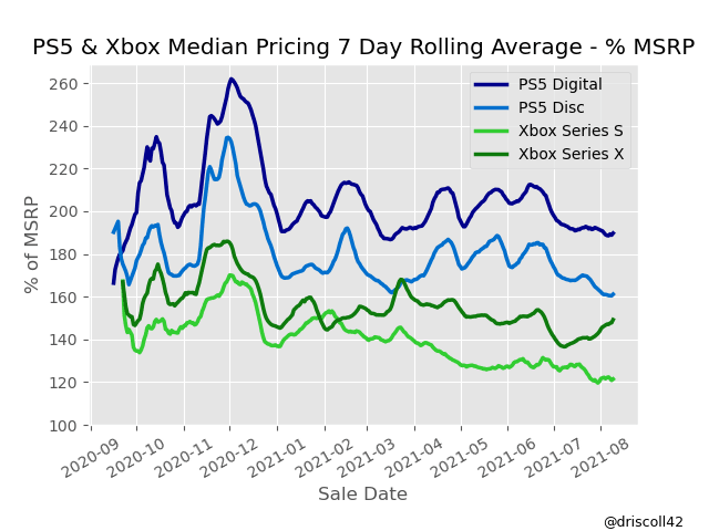 Console Median Pricing in % MSRP