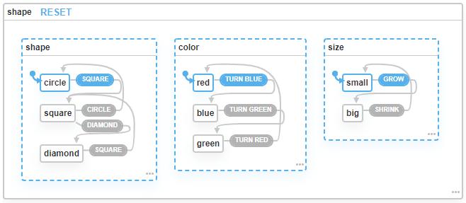 Visualization of a State Machine