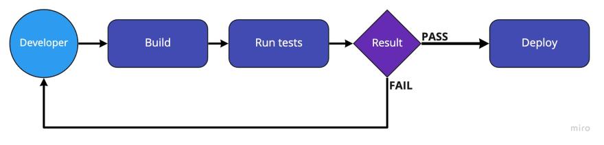 ui-tests-pipe-diagram