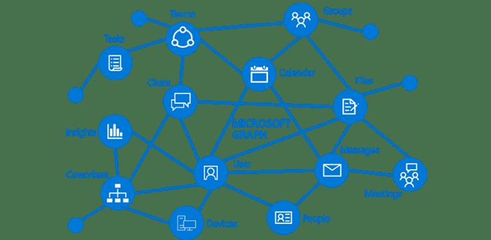 microsoft graph web