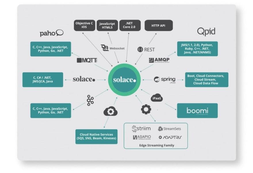 PubSub+ API and Protocol Support