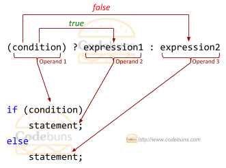 C#'s ternary operator
