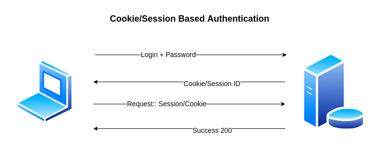 Image result for cookie authentication