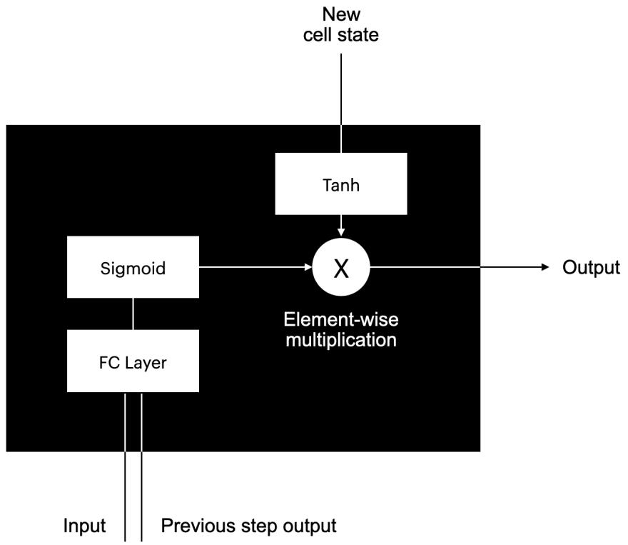 LSTM cell internals output gate