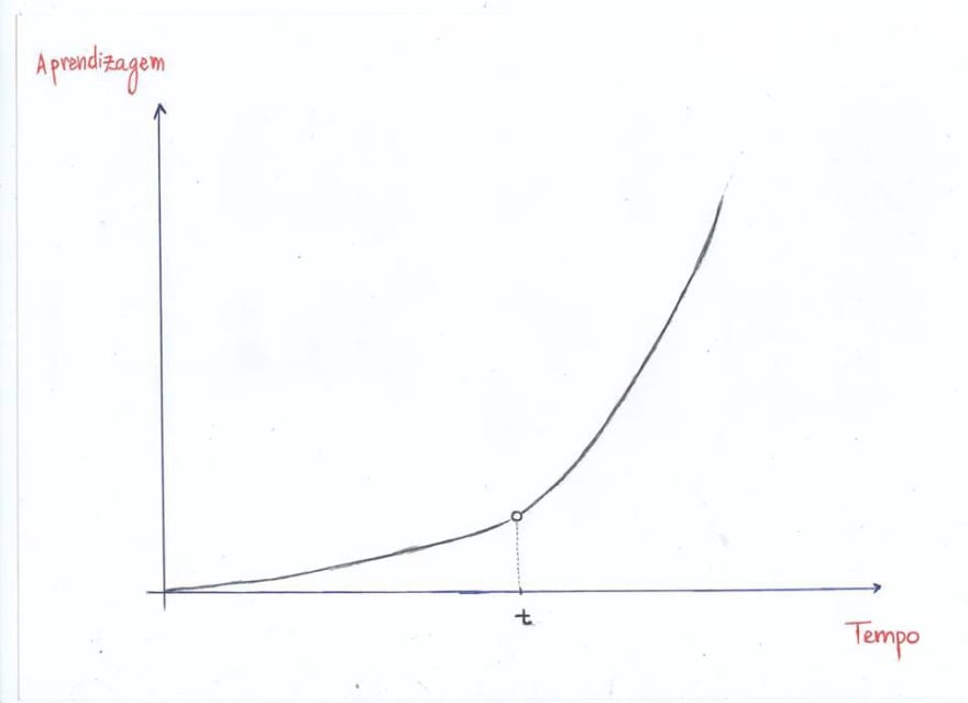 learning graph