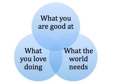 venn_diagram_of_love_and_usefulness