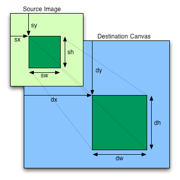 Drawimage
