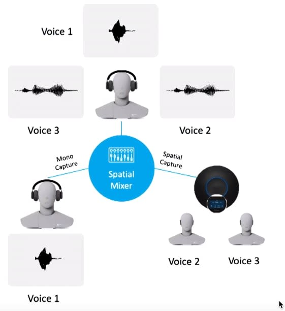 Spatial Mixer for 3 Voices