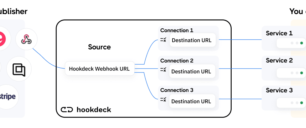 Cover image for Fanning out webhooks by using Hookdeck