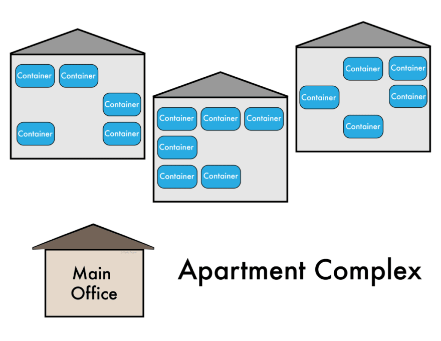 A Kubernetes cluster as an apartment building.