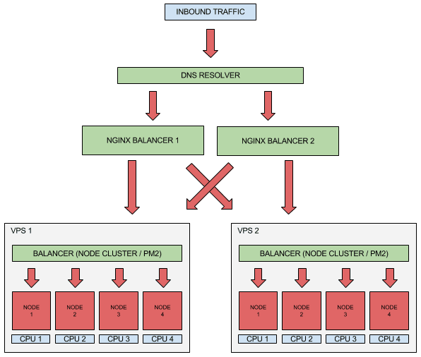 node network-balancing //Credits: https://medium.com/iquii/good-practices-for-high-performance-and-scalable-node-js-applications-part-1-3-bb06b6204197