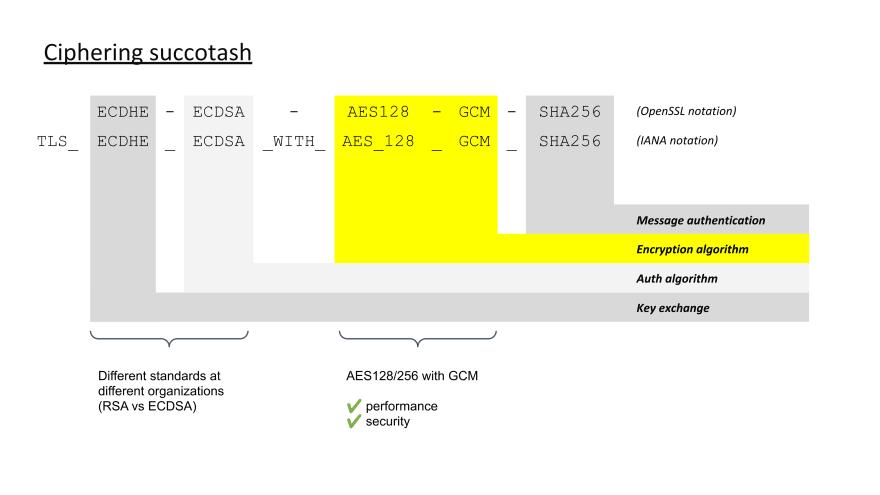 Aerospike TLS Cipher Suites