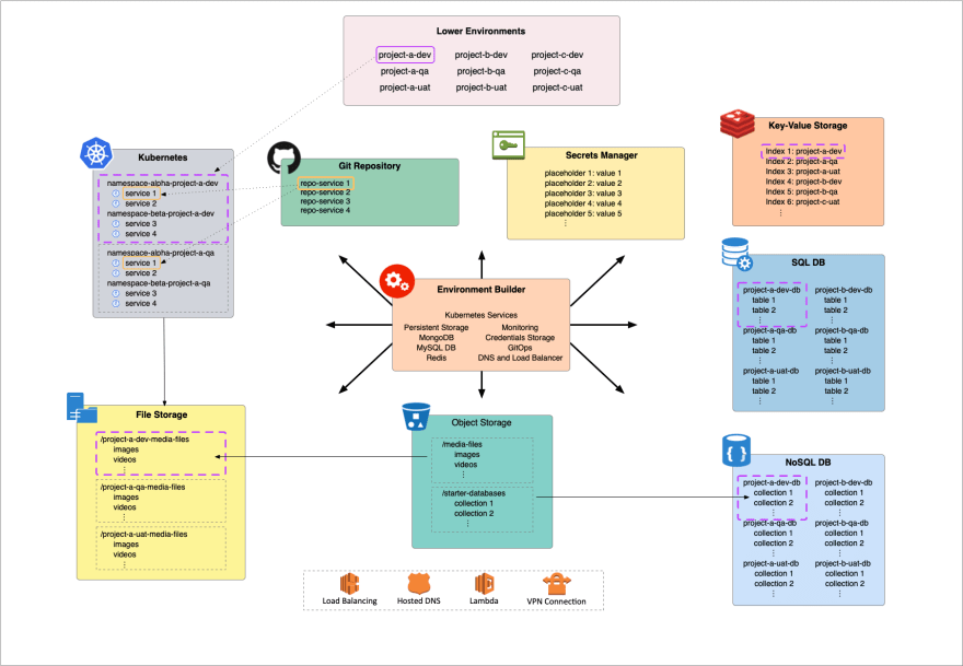 Picture depicts multiple components that compose an environment builder tool