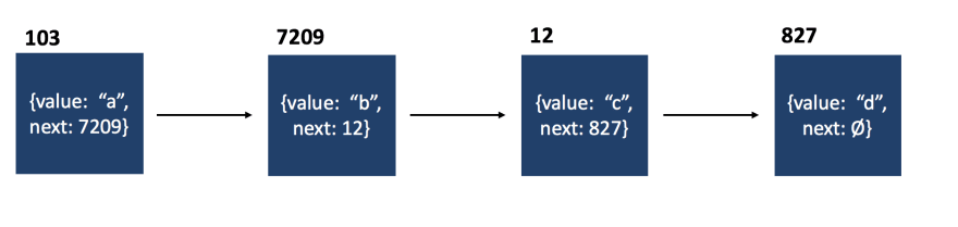 Linked list graphic which shows that the nodes can be located anywhere in memory