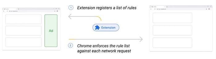 Chrome Extensions: declarative net request