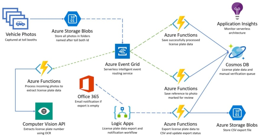 Azure Event Grid and its Toll booth Scenario