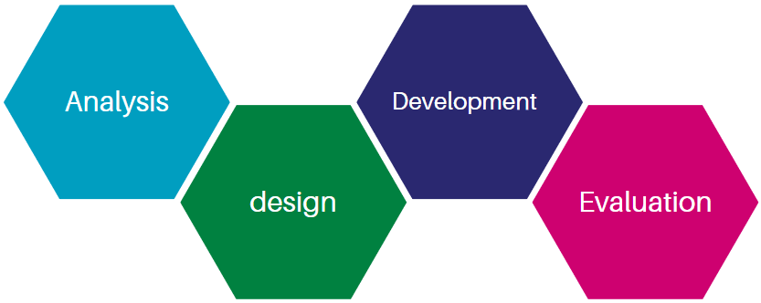 ADDE Model