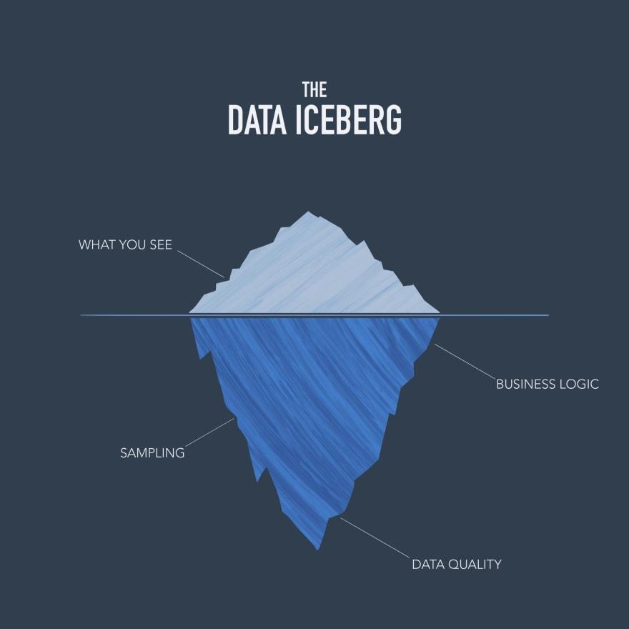 The Data Iceberg