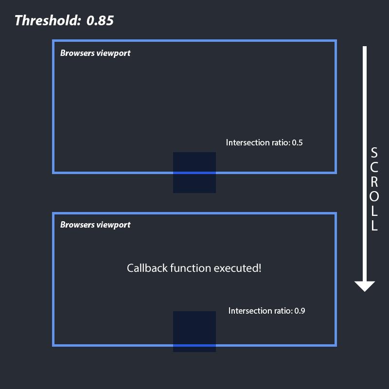 threshold explained