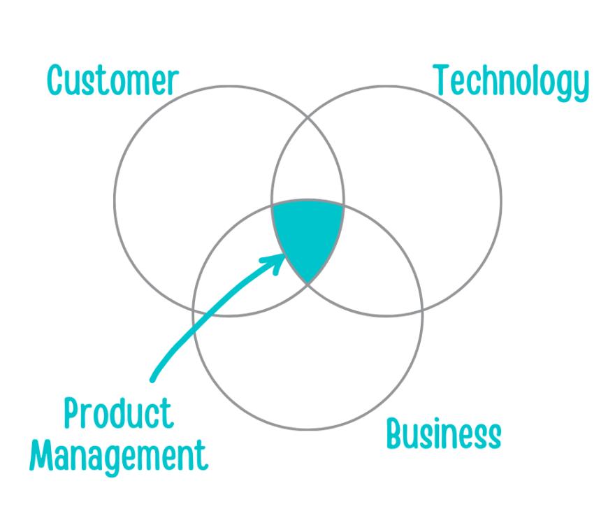 Product Management explained using Venn Diagram