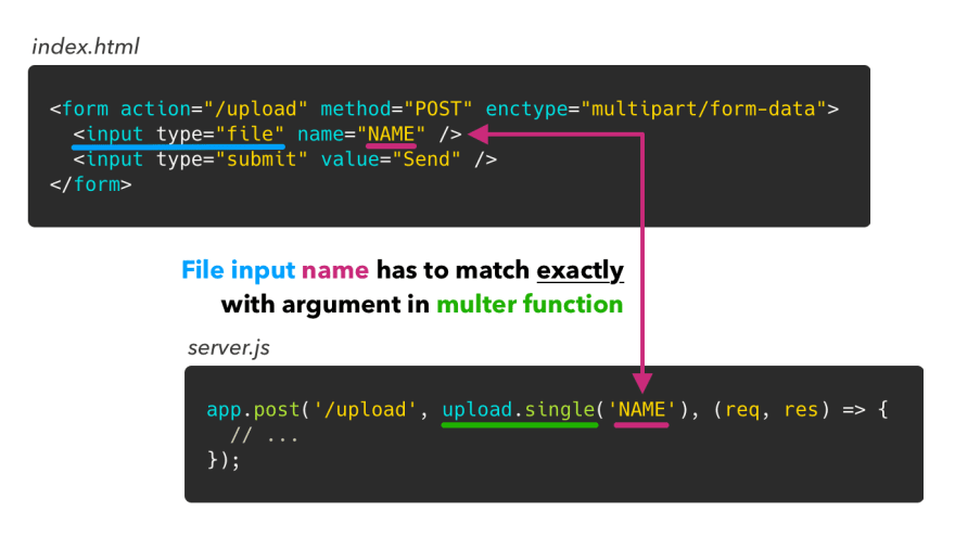 Two code snippets: one shows an HTML form with one file input, another shows an Express POST route with a multer middleware to parse the multipart/form-data request. Both are linked with an arrow pointing at the input name in HTML, and multer argument on the server indicating they should be the same