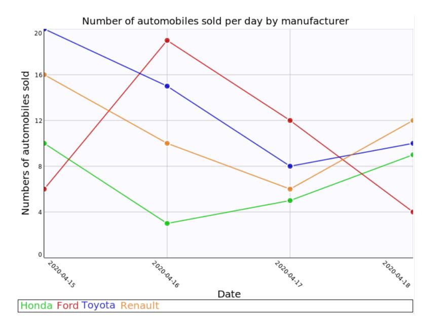 output_chart