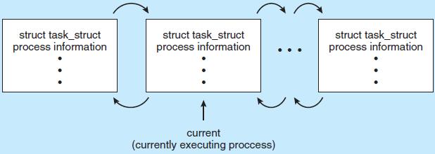 Process as a linkedlist