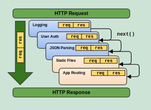 """source:Grewe, Lynne. 2019. """"Express: Middleware."""" CS6320: SW Engineering of Web Based Systems, Cal State East Bay. Accessed 2019-02-27."""