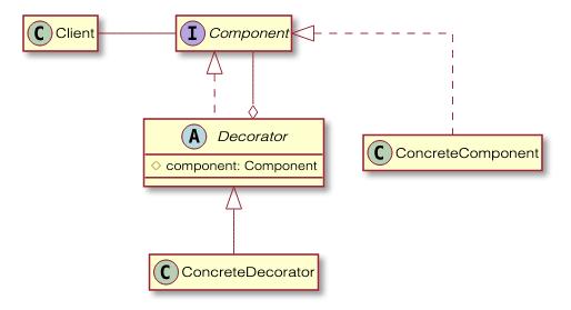 Decorator Pattern Diagram