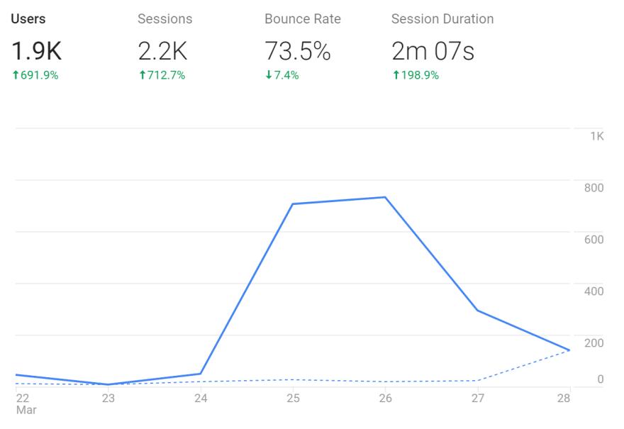 user feedback
