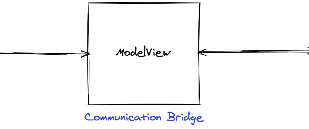 Cover image for MVVM Architecture
