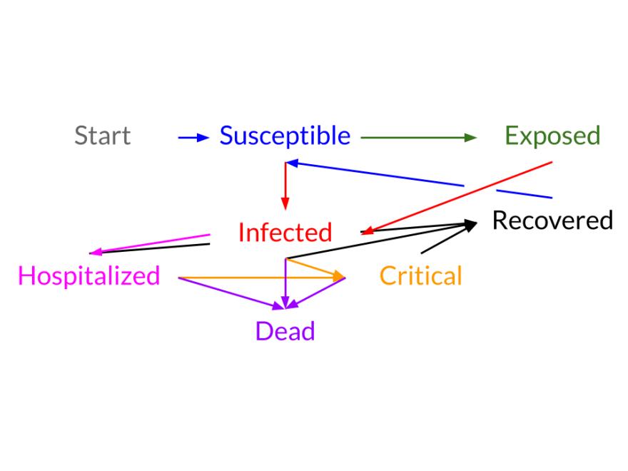 A disease model