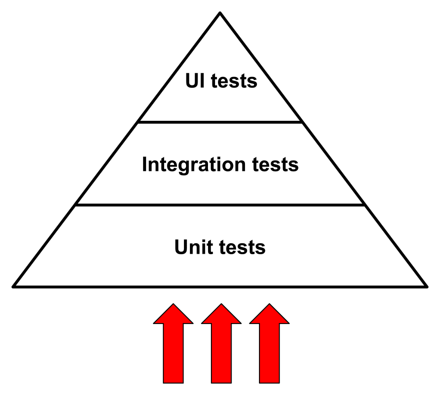 Bottom to top approach means starting with the Unit Tests.