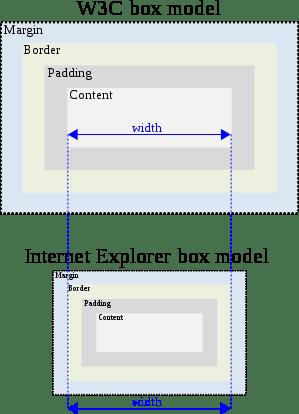 content and border box