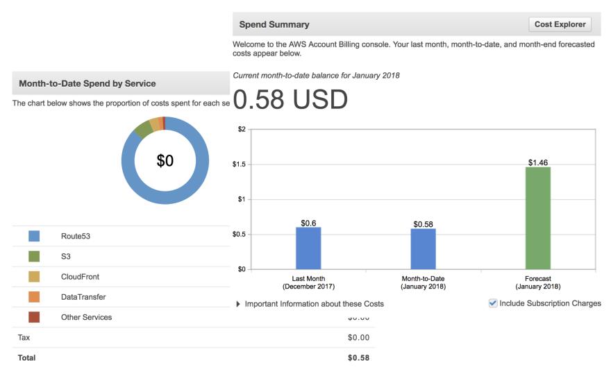 AWS Billing Stats