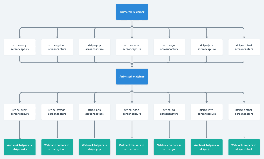 workflow diagram showing animation then screencaptures for all 7 languages then animation then screncaptures then ultimate videos