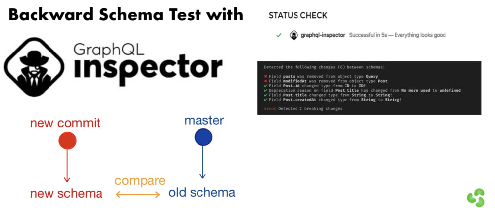 Cover image for GraphQL Schema Test with GraphQL Inspector