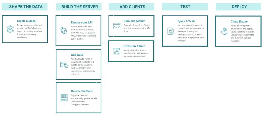 API Platform layers