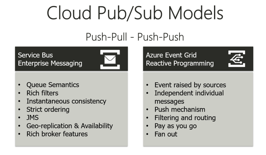 Pub-sub model of Azure Event Grid is not similar to service bus Topics and subscriptions