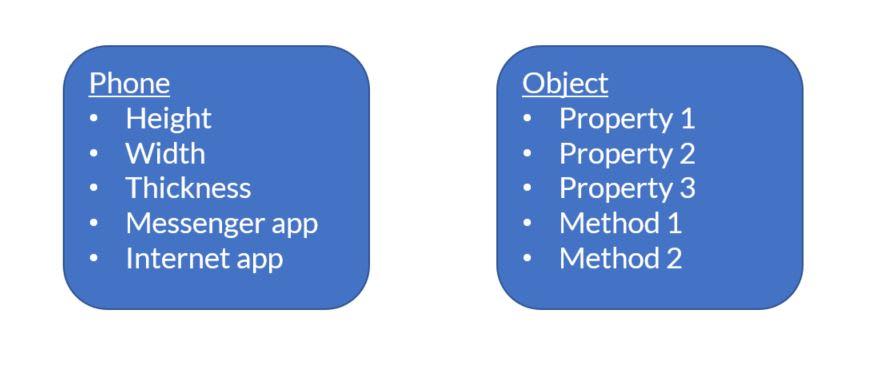 javascript object phone comparison