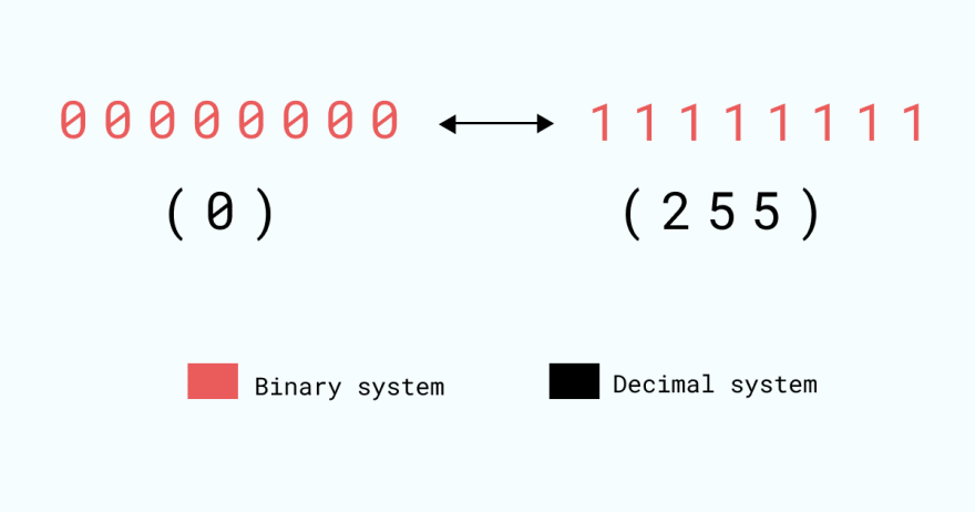 Numbers from 0 to 255 can be represented using a byte
