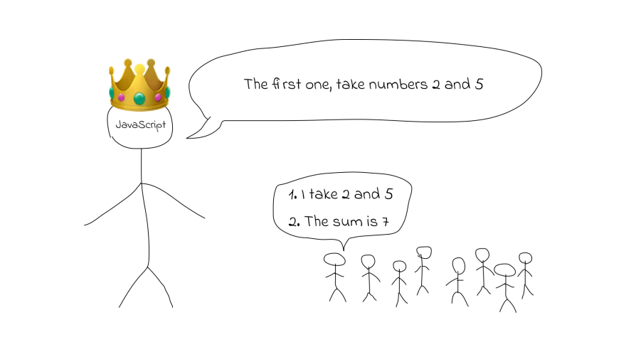 javascript function says the sum of two numbers.png