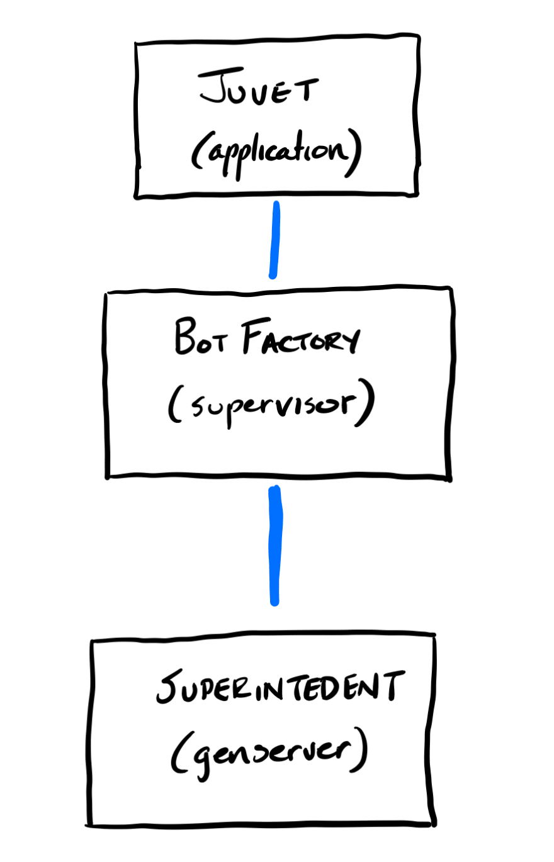 Startup Process Architecture